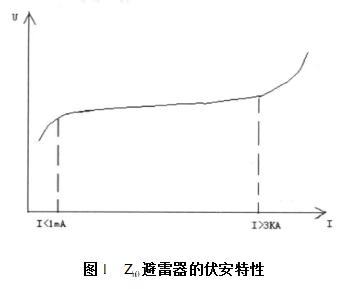氧化锌避雷器(阀型避雷器的第三代产品)工作原理图片